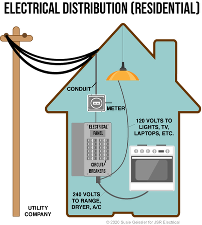 Electrical panel and circuit breaker diagram for a home.